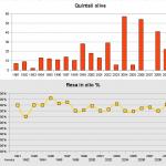 dati olio 1991-2009