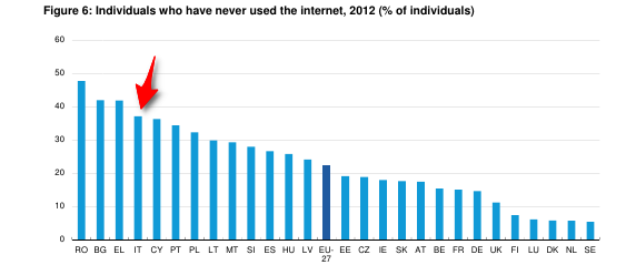 percentuale-mai-usato-rete
