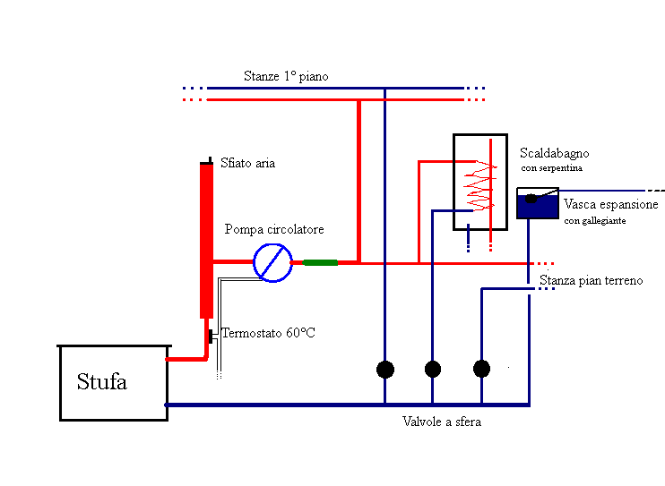 disegno impianto riscaldamento a termosifoni